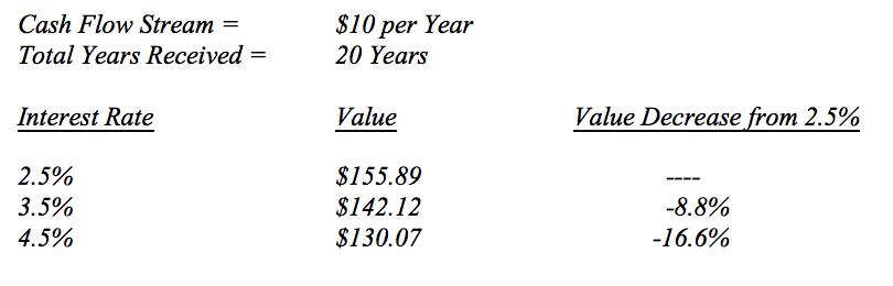 Green Drake Advisors – Quarterly Economic Overview – Green Drake