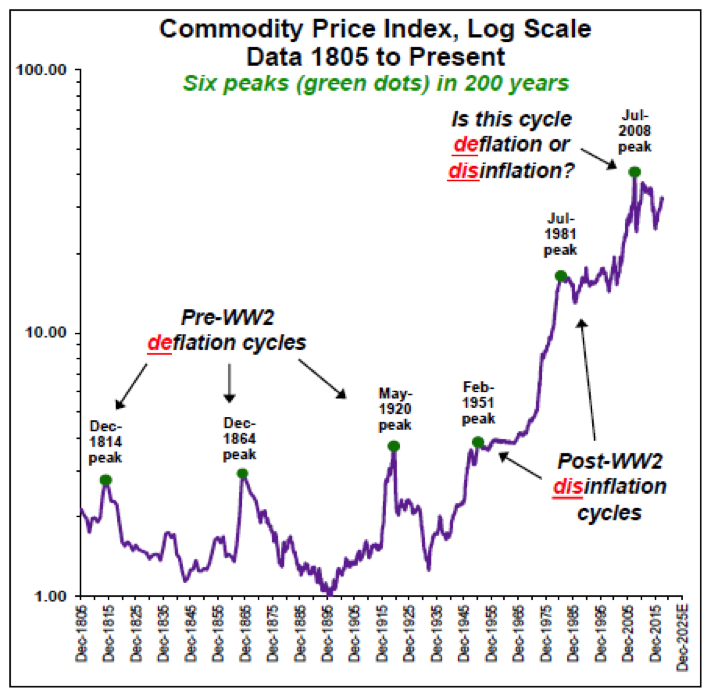 Chart Courtesy of Barry Bannister, Stifel Nicolaus & Company