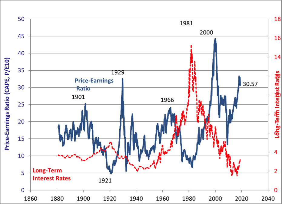 Chart courtesy of Robert Shiller at Yale available at http://www.econ.yale.edu/~shiller/data.htm.